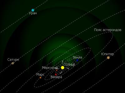 Расходящиеся газовые потоки (Низкая солнечная активность)