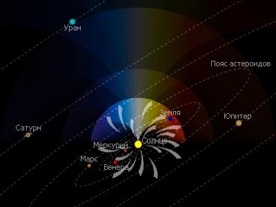 Сходящиеся газовые потоки (Высокая солнечная активность)
