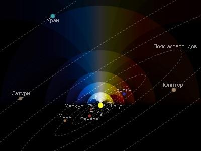 Сходящиеся газовые потоки (Низкая солнечная активность)