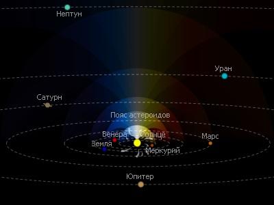 Частный случай расположения орбит